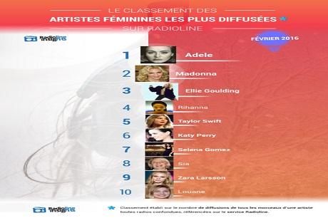 Le classement des chanteuses les plus entendues à la radio