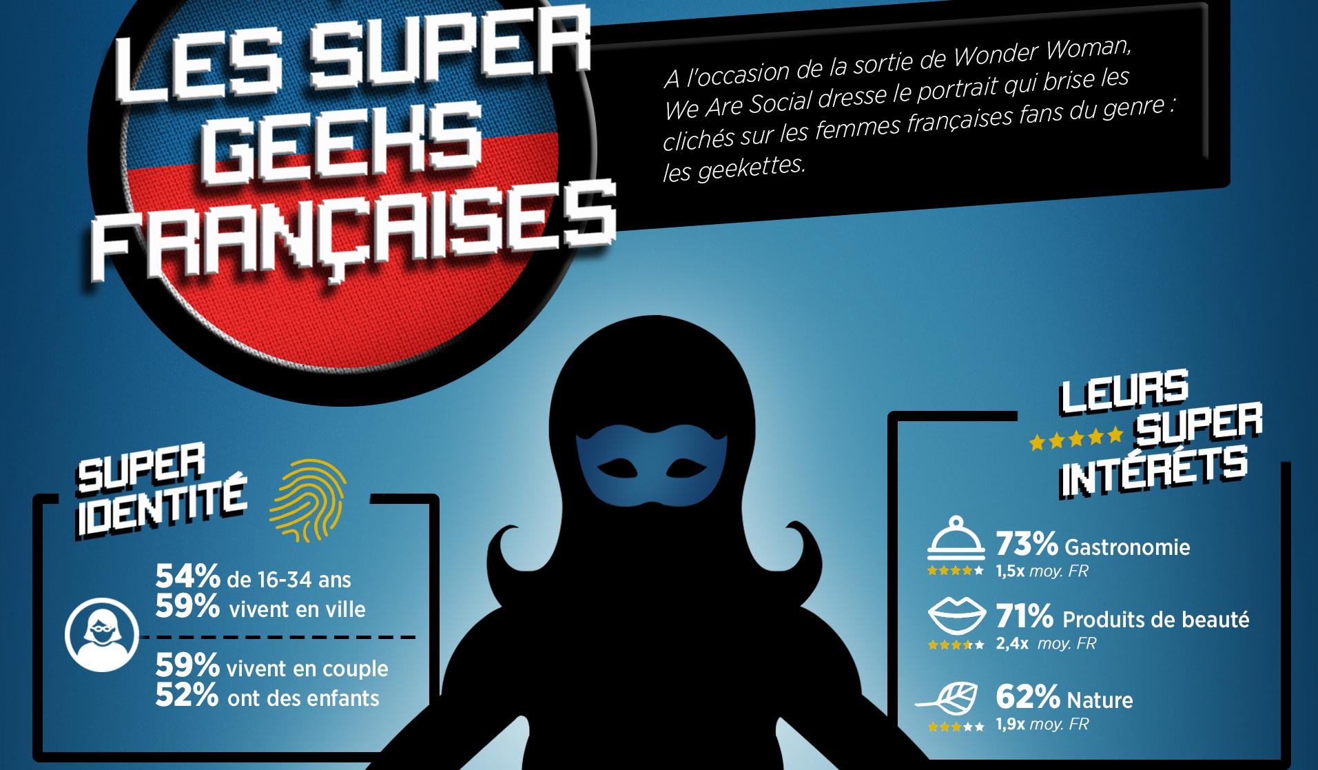Qui sont les femmes « geeks » en France ?