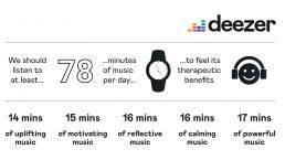 Quelle est la dose journalière de musique idéale pour le bien-être ?